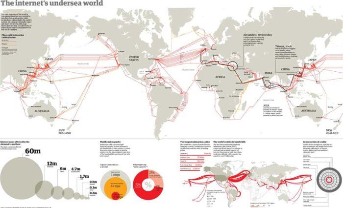 Как работает интернет во всем мире (9 фото)